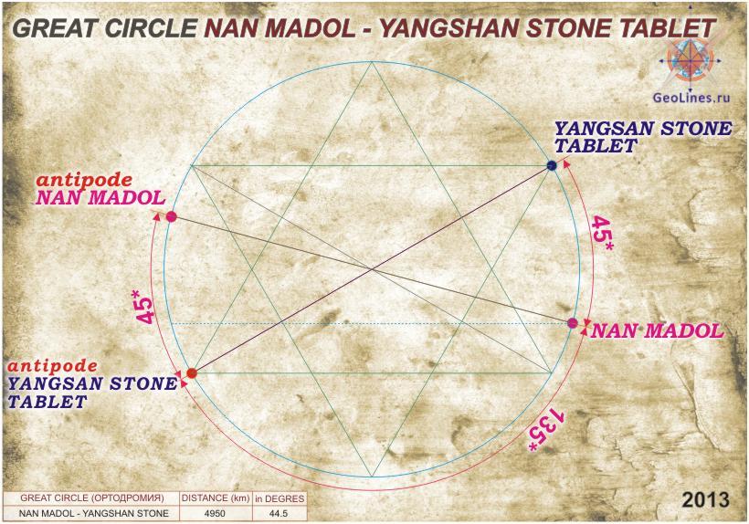 Нан Мадол и Яншаньская каменная плита