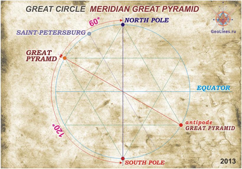 расположение Великой пирамиды