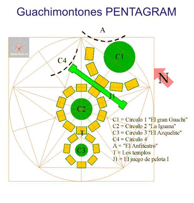 Гуачимонтонес