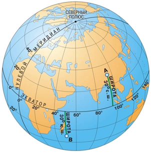 глобус меридианы