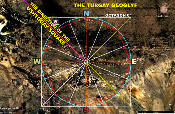 тургайские геоглифы