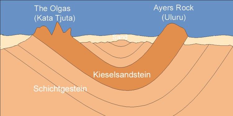 Улуру строение монолит песчанник геология