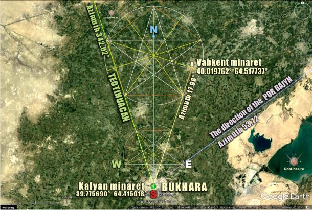 направление на Вабкентский минарет симметрично направлению на Теотиуакан