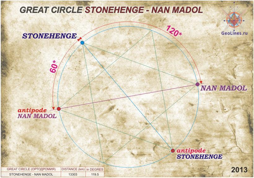 Расстояние от Стоунхенджа до Нан Мадола