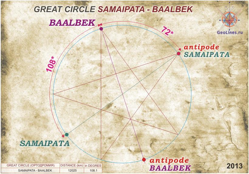 между Баальбеком и Самайпатой