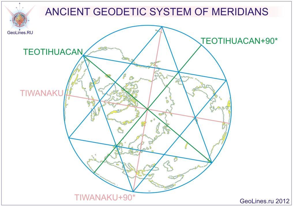 GEODESY OF MERIDIANS.