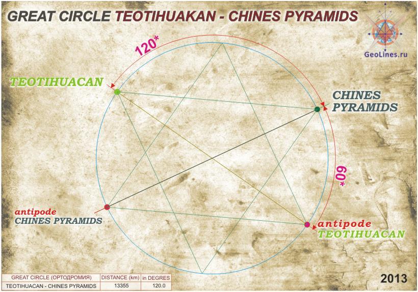 Мексиканские пирамиды,  Китайскими пирамидами, Теотиуакан