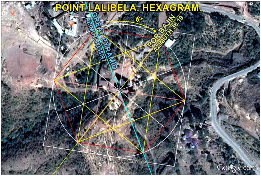 ЛАЛИБЕЛА. ГЕКСАГРАММА. СИСТЕМА ПИРАМИД АЗИМУТ меридиан широта ориентация