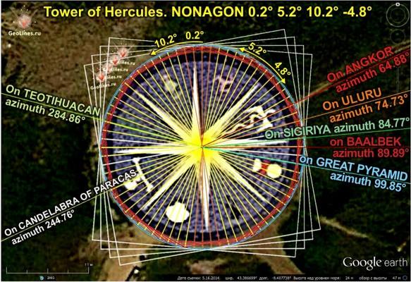 направления на Великую пирамиду  в Гизе и Баальбек