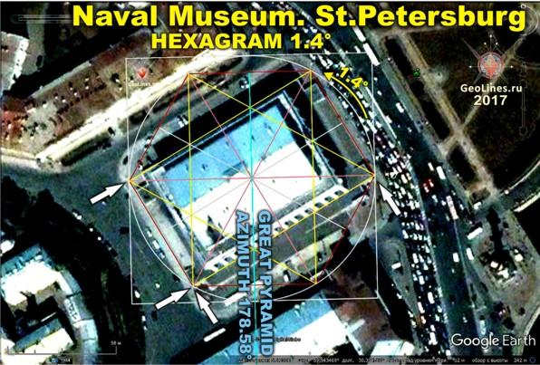 Ориентация Морского музея в СПб