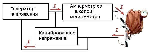 принцип работы мегаомметра