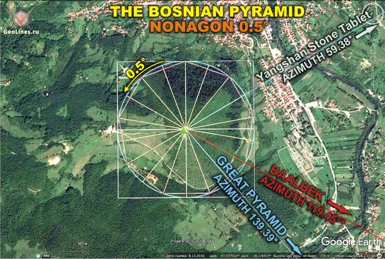 Великую пирамиду (ВП) и Баальбек