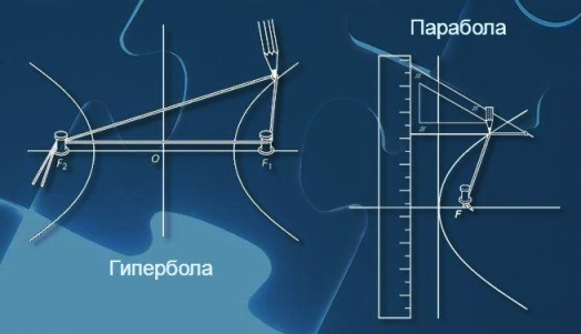 парабола гипербола