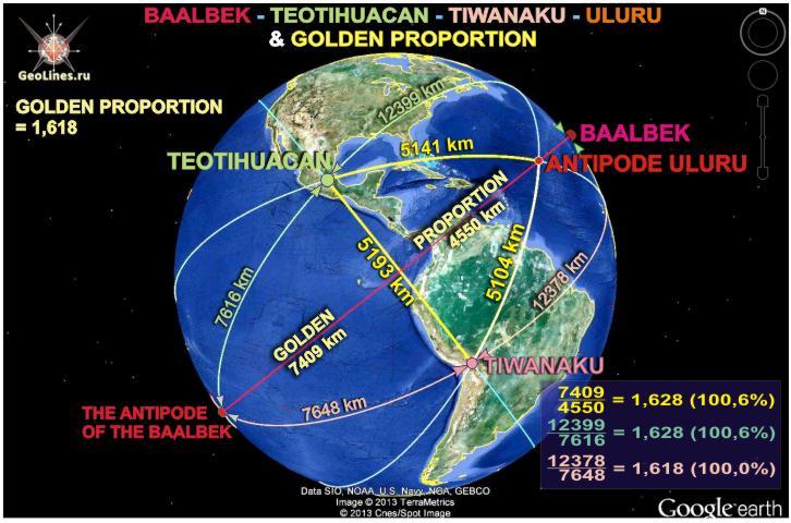 золтое сечение Теотиуакана, Тиуанако и Баальбека
