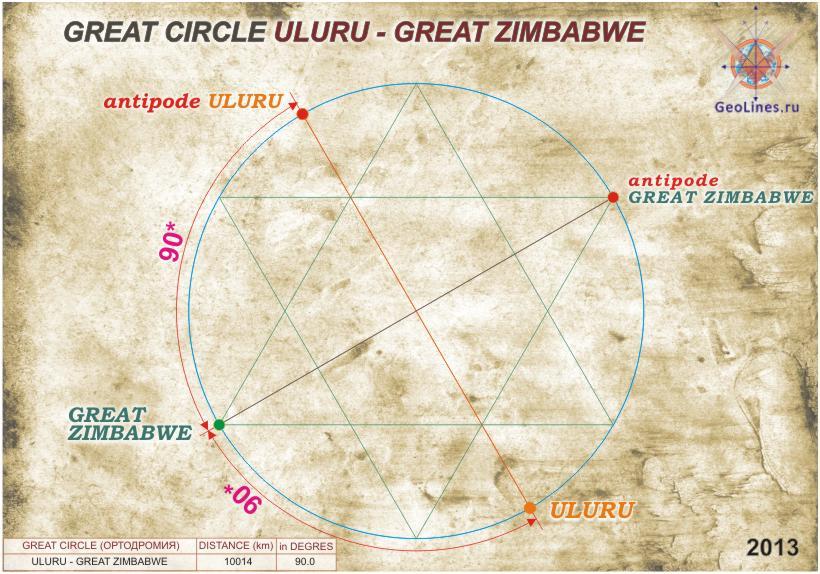 Улуру, Большой Зимбабве