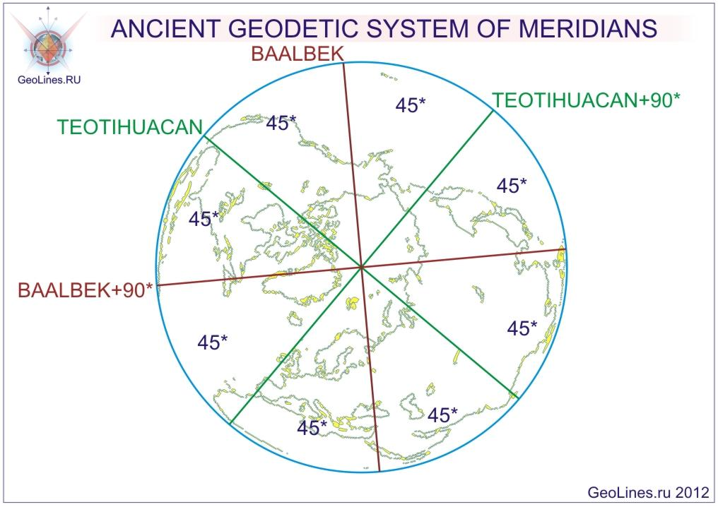 GEODESY OF MERIDIANS.