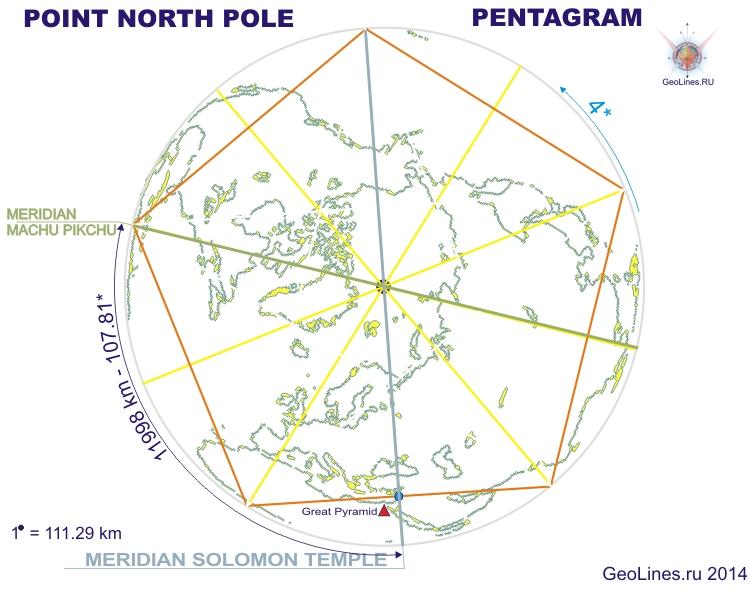 меридиан ориентация гексаграмма