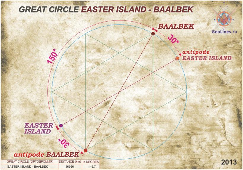 остров Пасхи и Баальбек