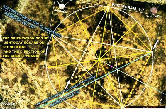 Уштогайский квадрат, Стоунхендж, Великая пирамида