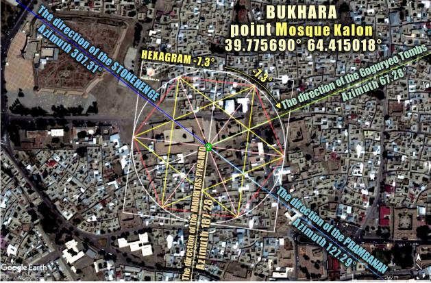 Стоунхендж – Бухара - Прамбанан