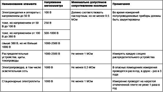 таблица сопротивлений