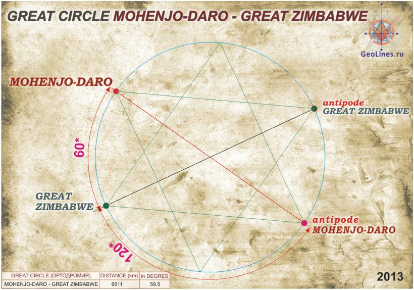 Мохенджо-Даро и Большой Зимбабве