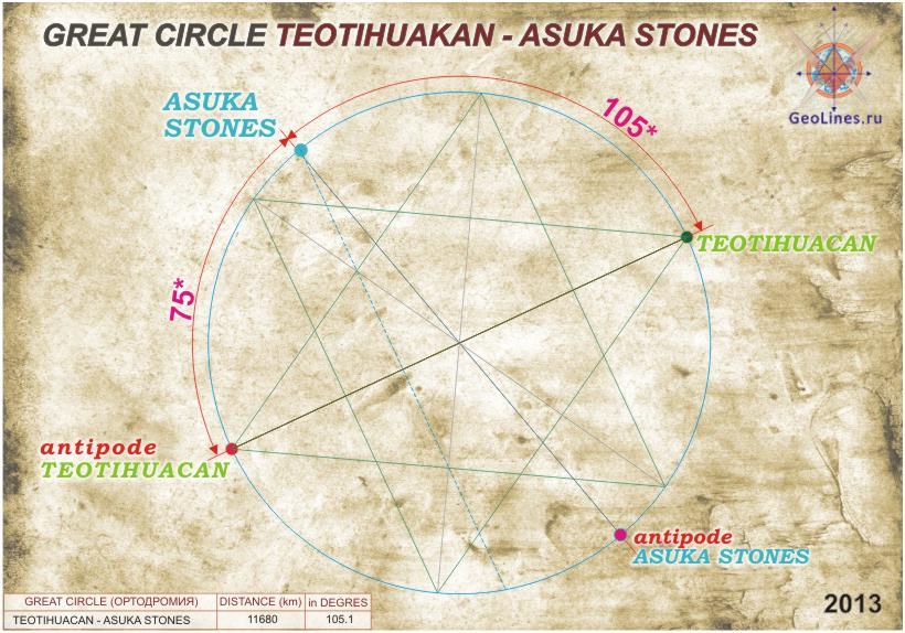 Теотиуакан относительно мегалитов Асуки.