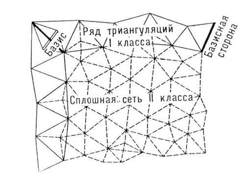 триангуляция 1 уровня