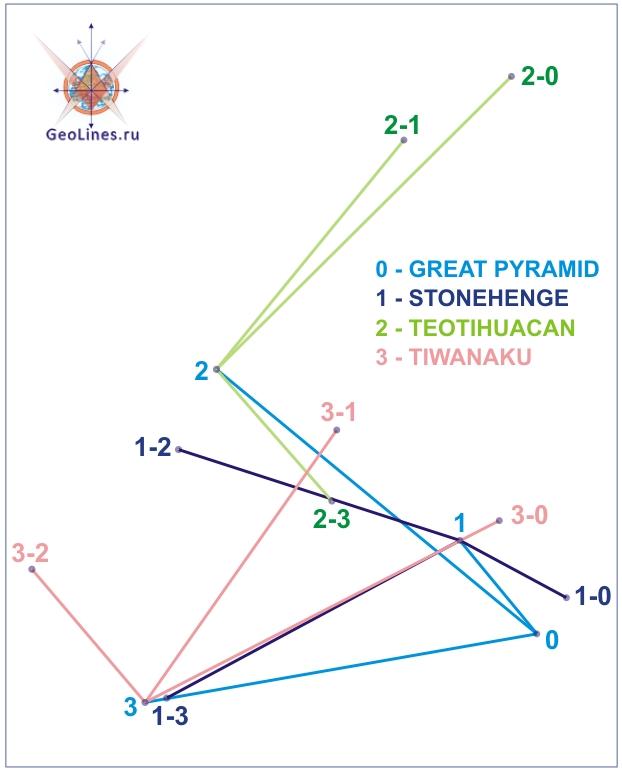 азимуты великая пирамида стоунхендж